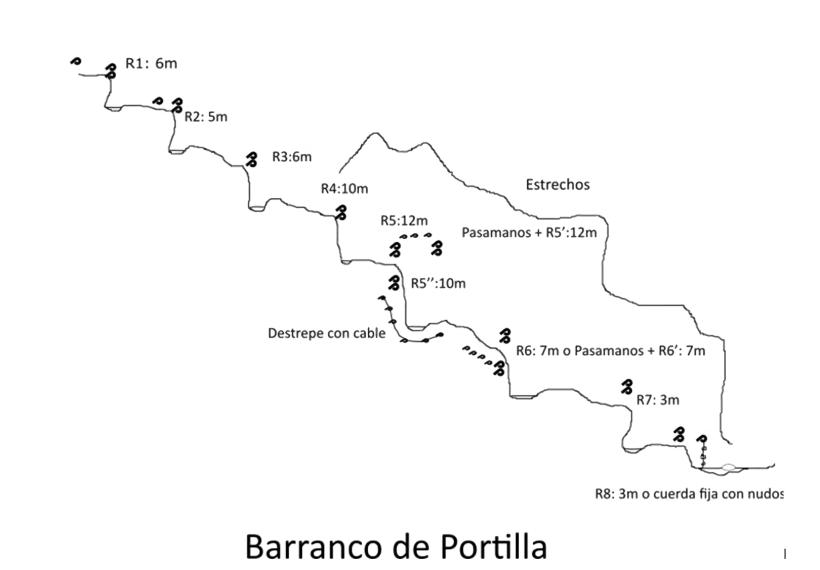 Croquis o topo del barranco de Portilla