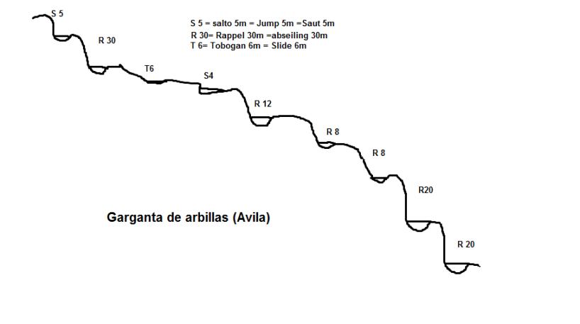 GARGANTA DE ARBILLAS
